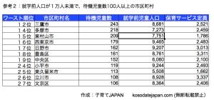 東京都待機児童隠れ激減区2010年度版