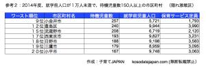 東京都待機児童の隠れ激戦区2014
