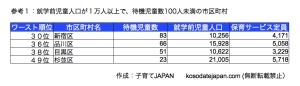 東京都待機児童少ない地域2010年度版