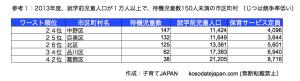 東京都待機児童の少ない狙い目地域2013