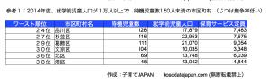 東京都待機児童の少ない狙い目地域2014