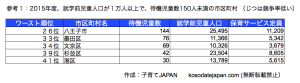 東京都待機児童の少ない狙い目地域2015