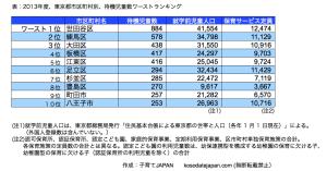 東京都待機児童ワースト10、2013年度