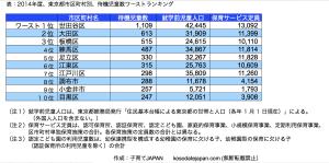 東京都待機児童ワースト10、2014年度