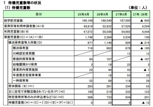 横浜市の待機児童数(2015年4月)