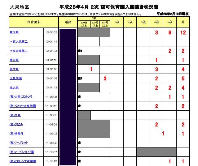 練馬区の認可保育園二次募集(大泉地区)