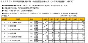 川崎市中原区2016年の保育園倍率