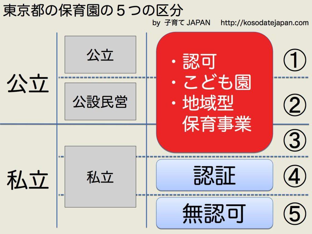 tokyo-hokatsu-1-category