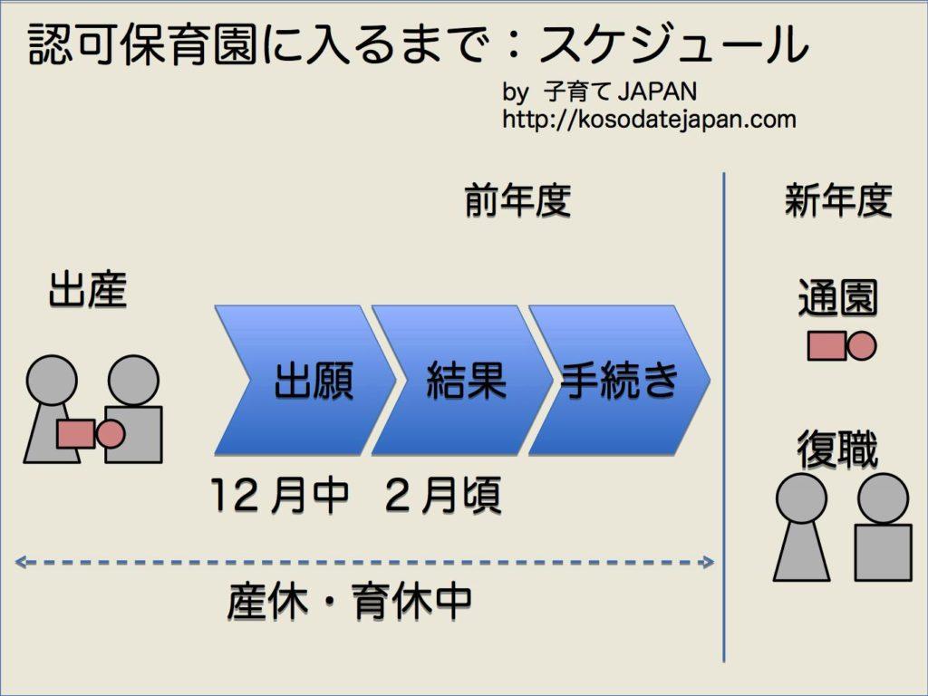 tokyo-hokatsu-4-schedule